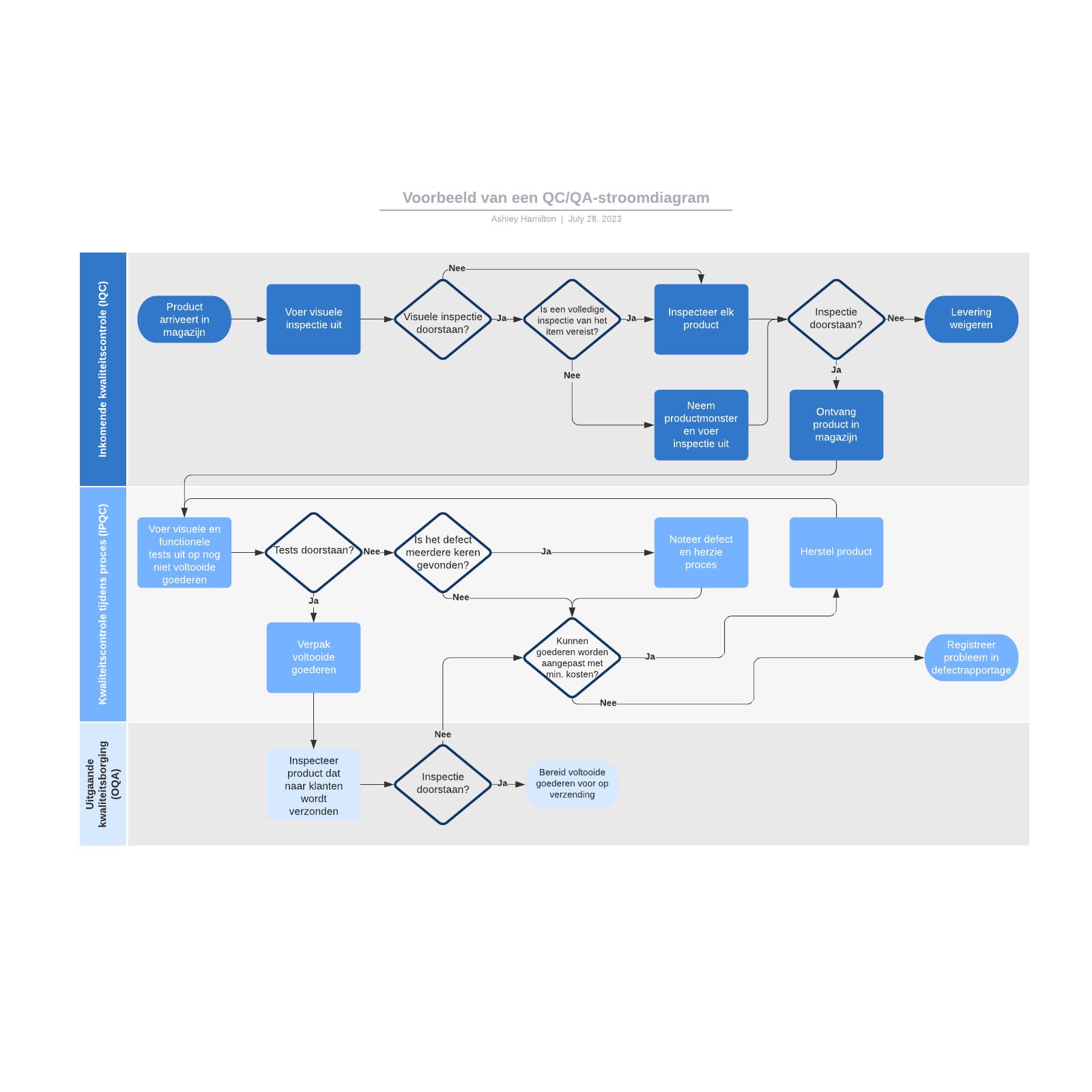 Voorbeeld van een QC/QA-stroomdiagram
