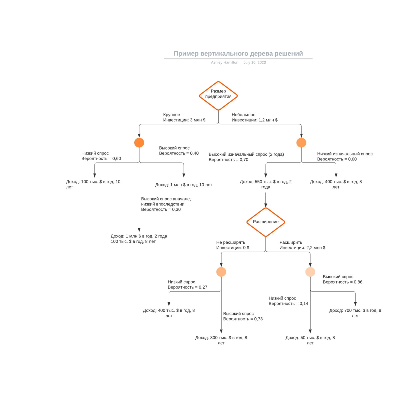 Пример вертикального дерева решений