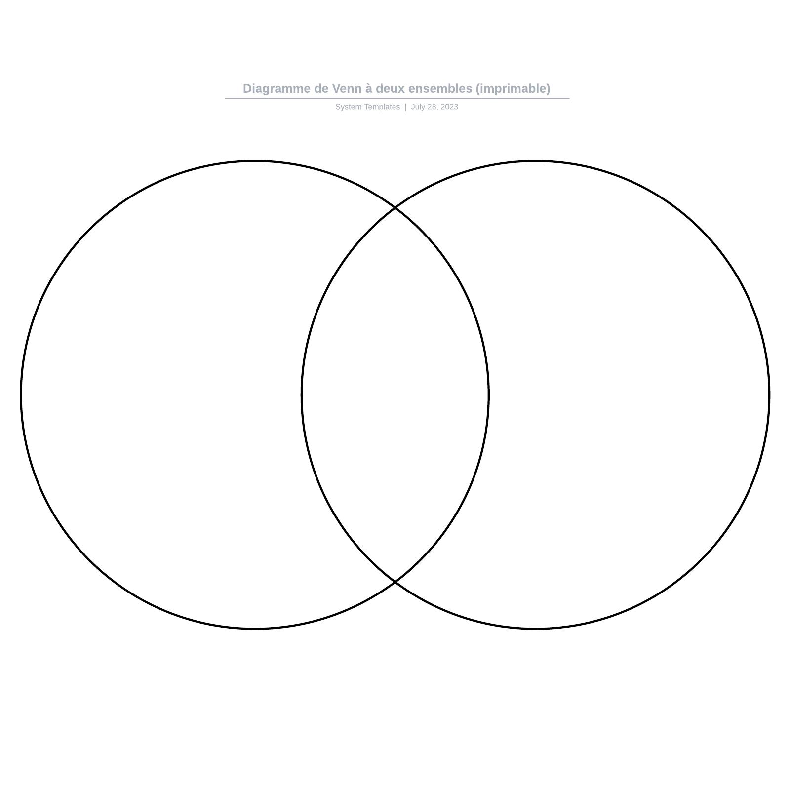 exemple de diagramme de Venn à 2 ensembles à compléter