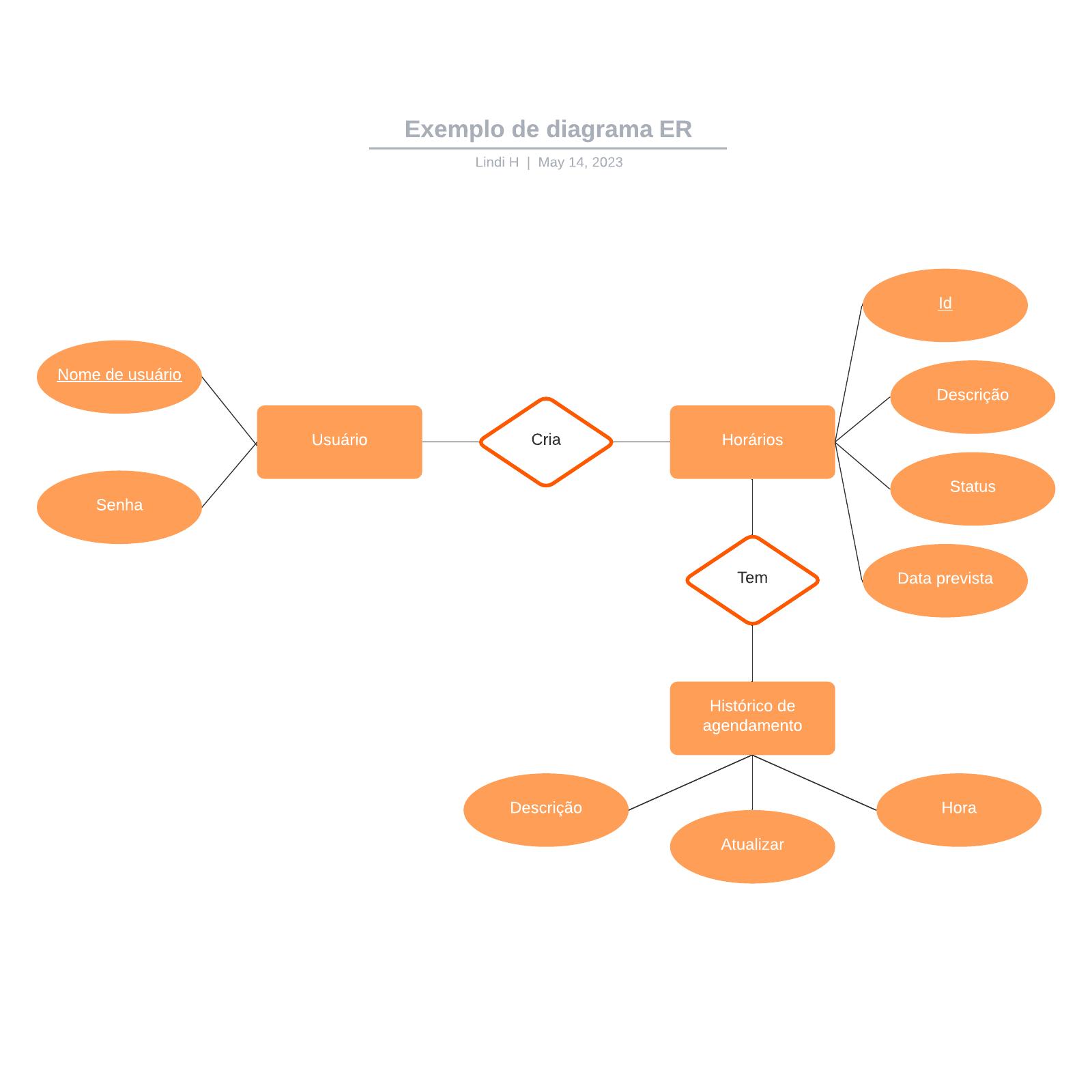 Exemplo de diagrama ER