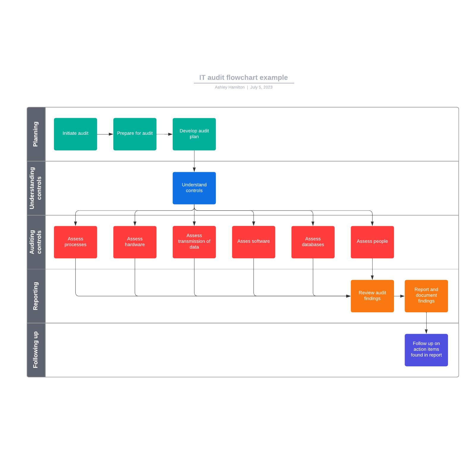 IT audit flowchart example