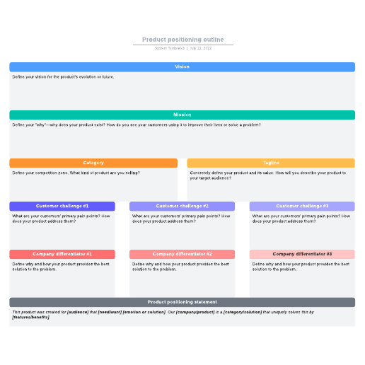 Product positioning outline