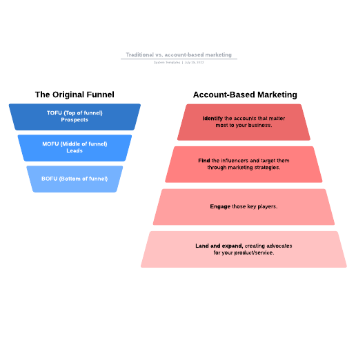 Traditional vs. account-based marketing