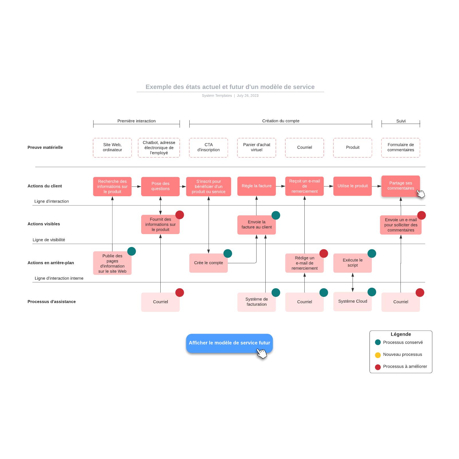 exemple des états actuel et futur d'un modèle de service