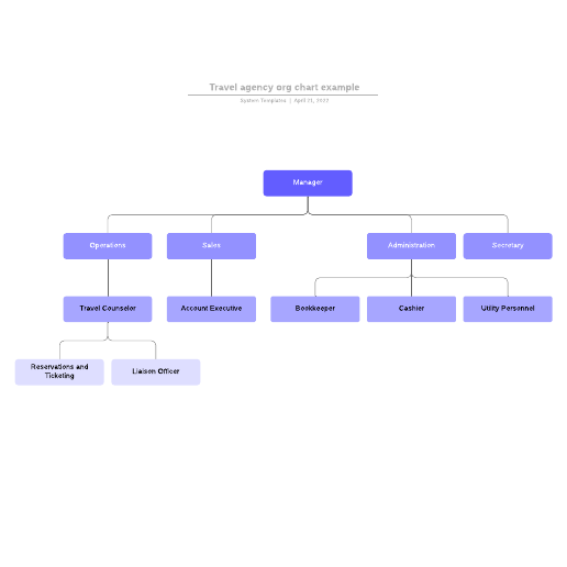 Travel agency org chart example