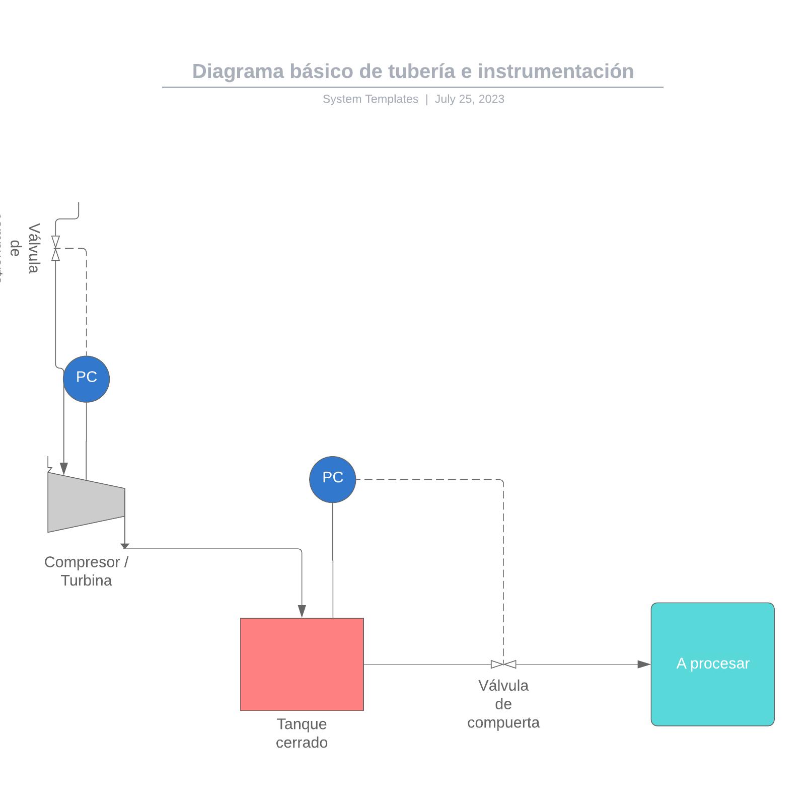 Diagrama básico de tubería e instrumentación