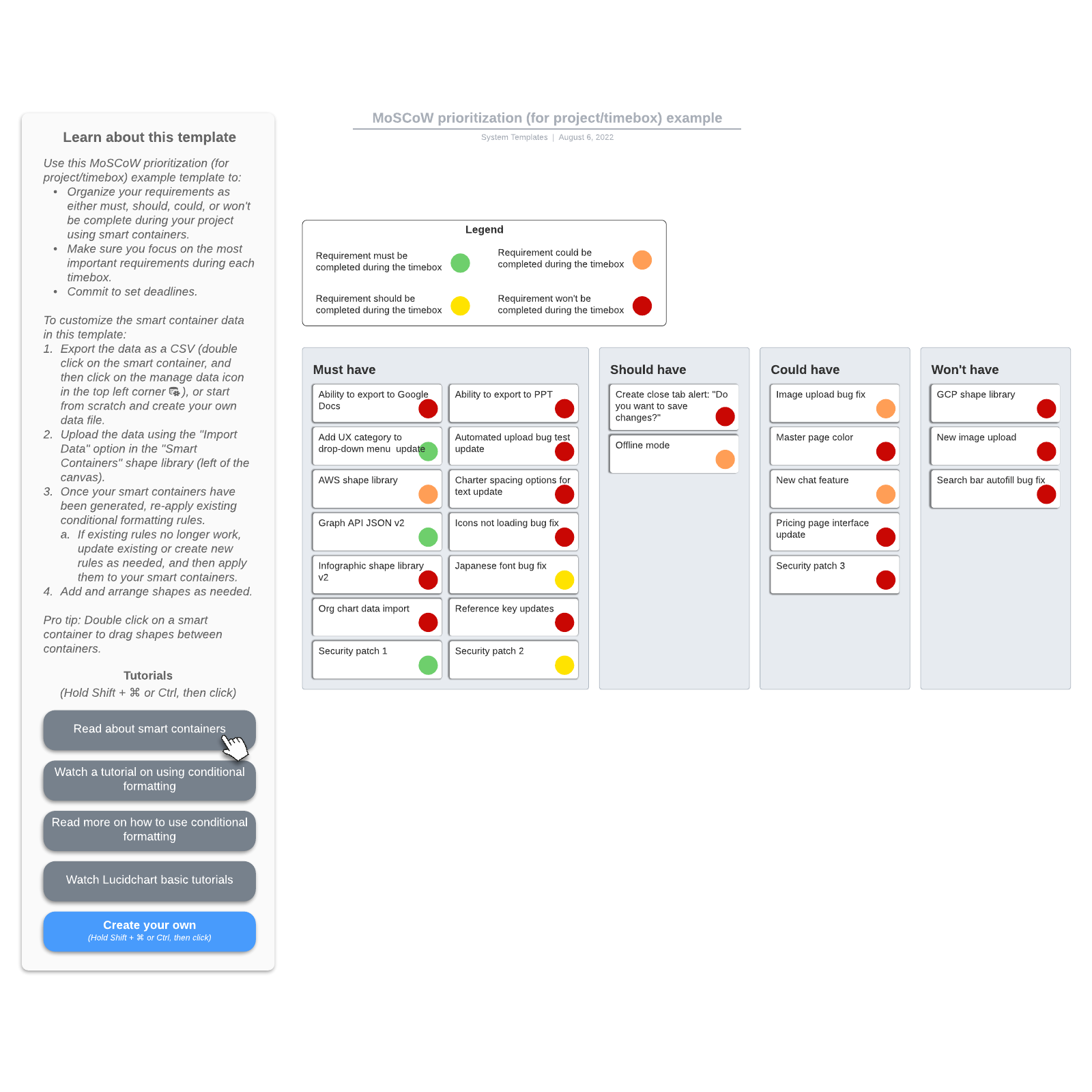 MoSCoW prioritization (for project/timebox) example