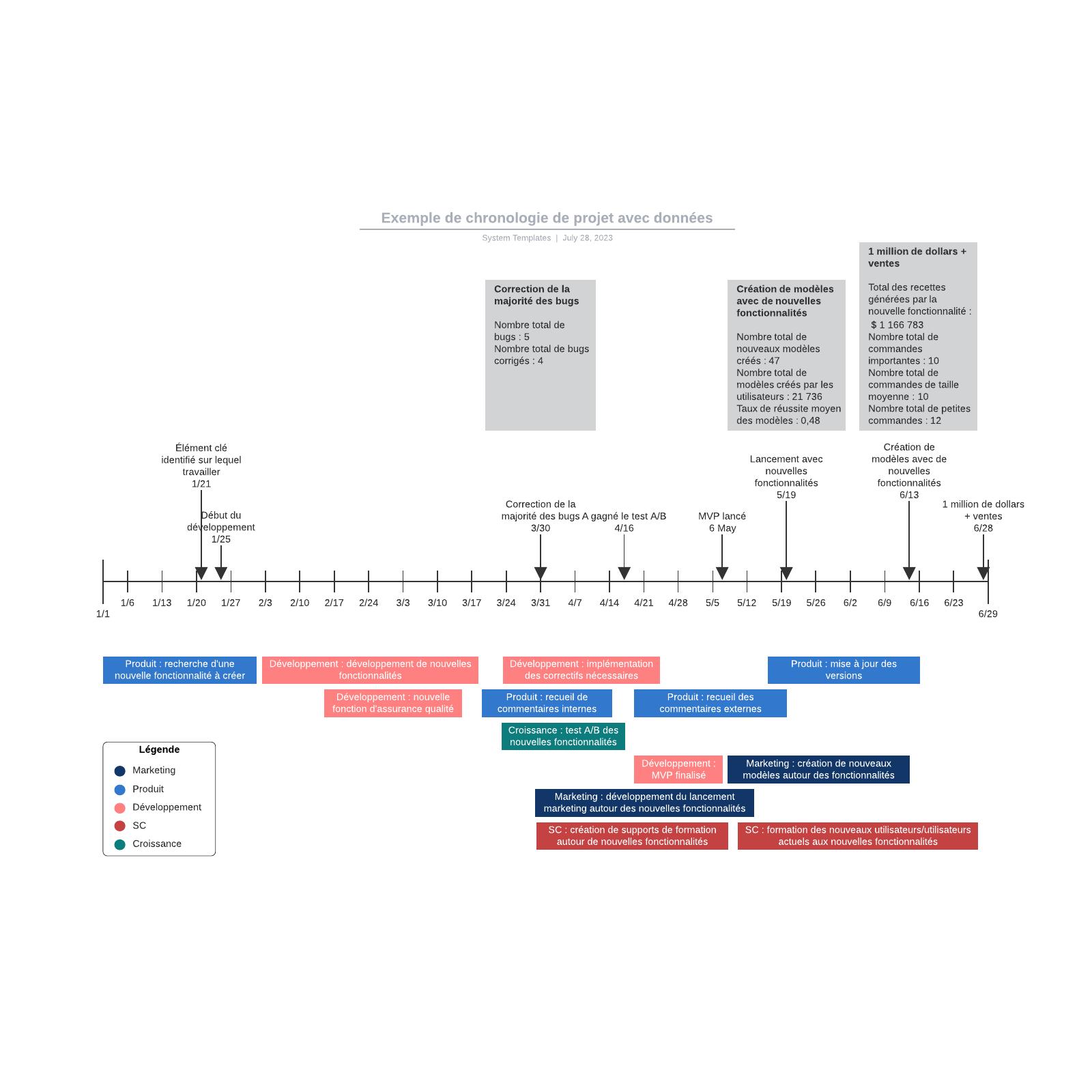 exemple de chronologie de projet avec données