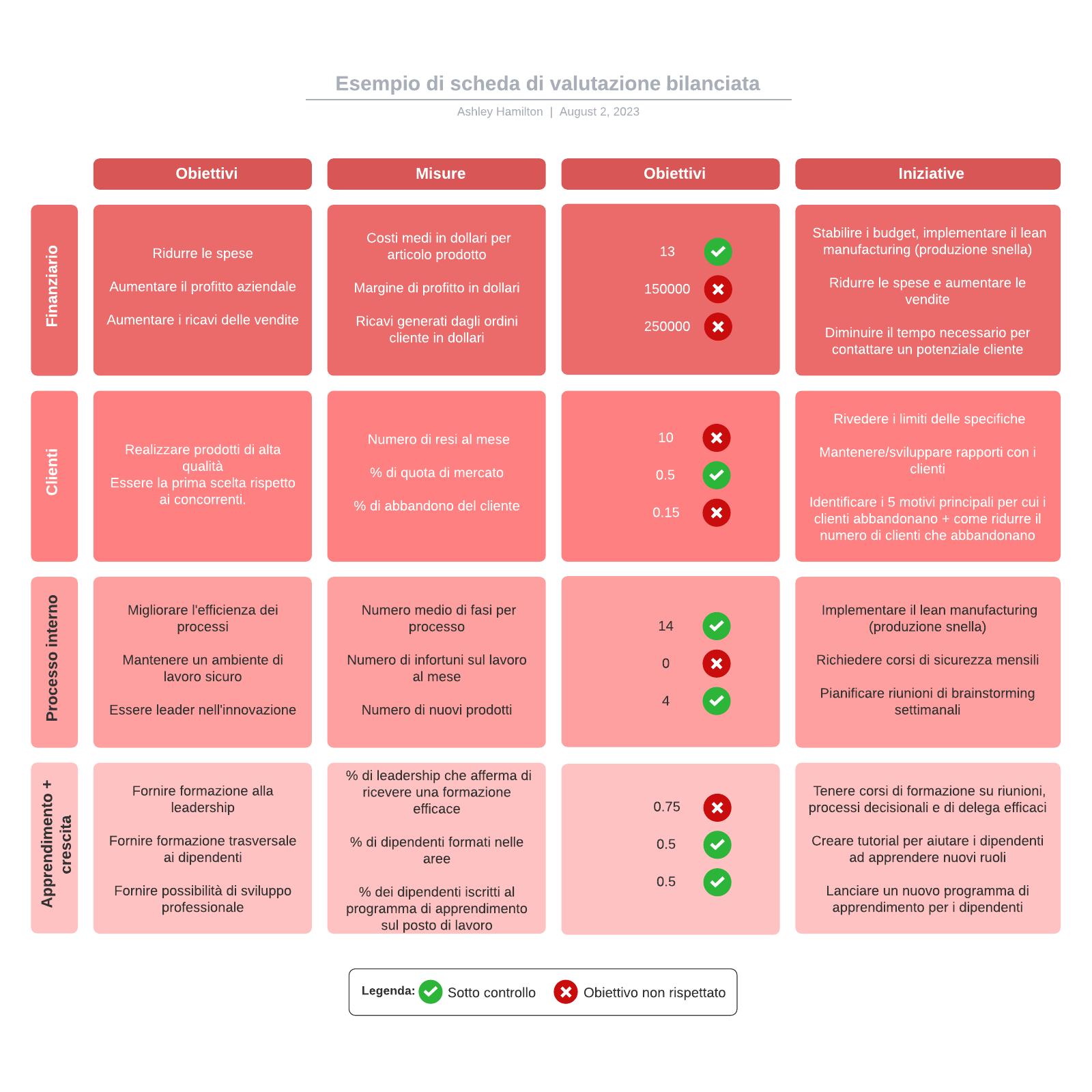 Esempio di scheda di valutazione bilanciata
