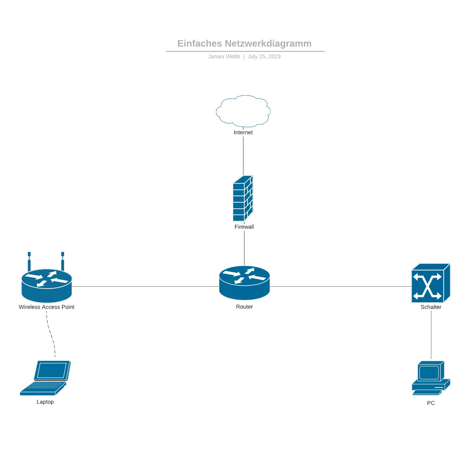 Einfacher Netzwerkplan - Beispiel