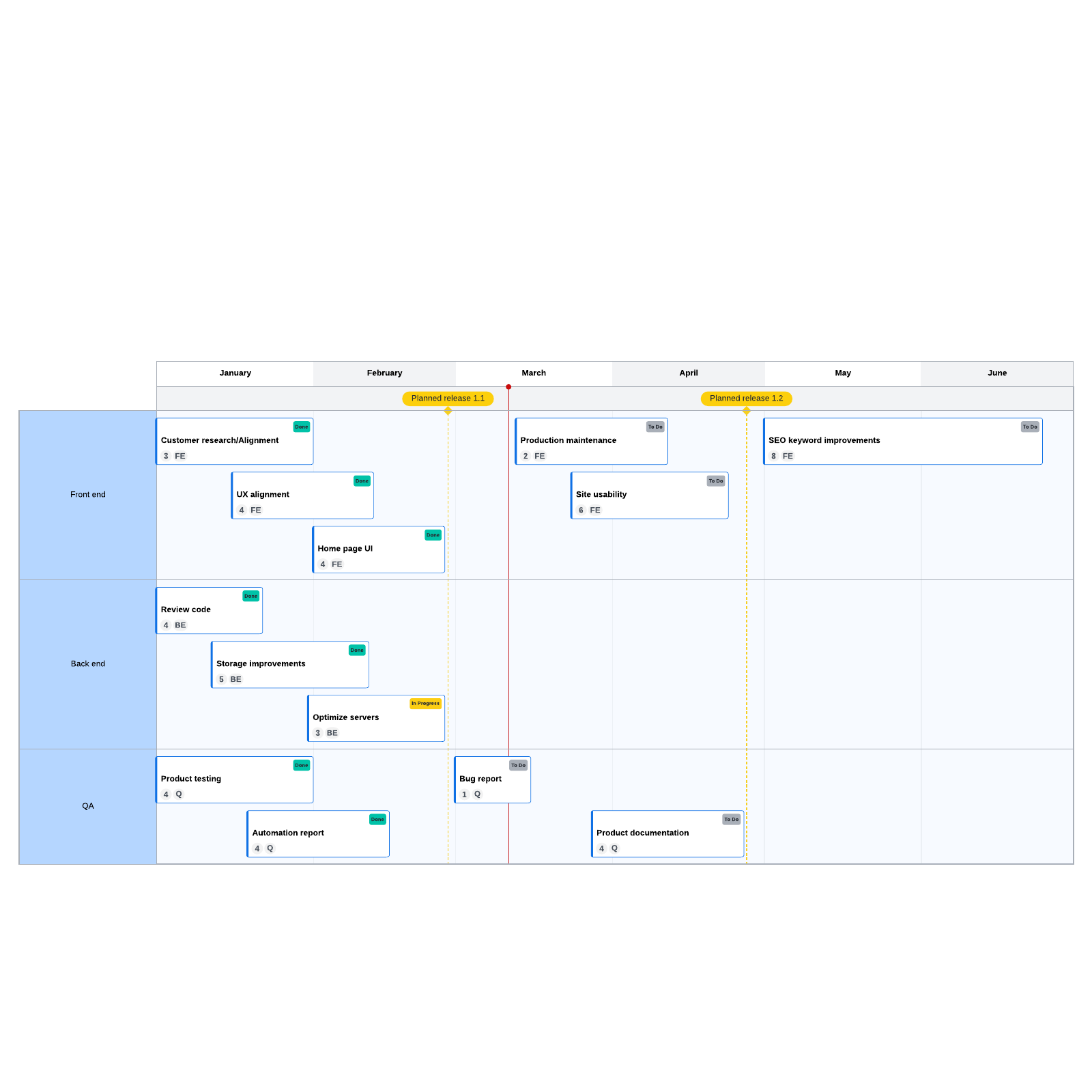 Release planning template