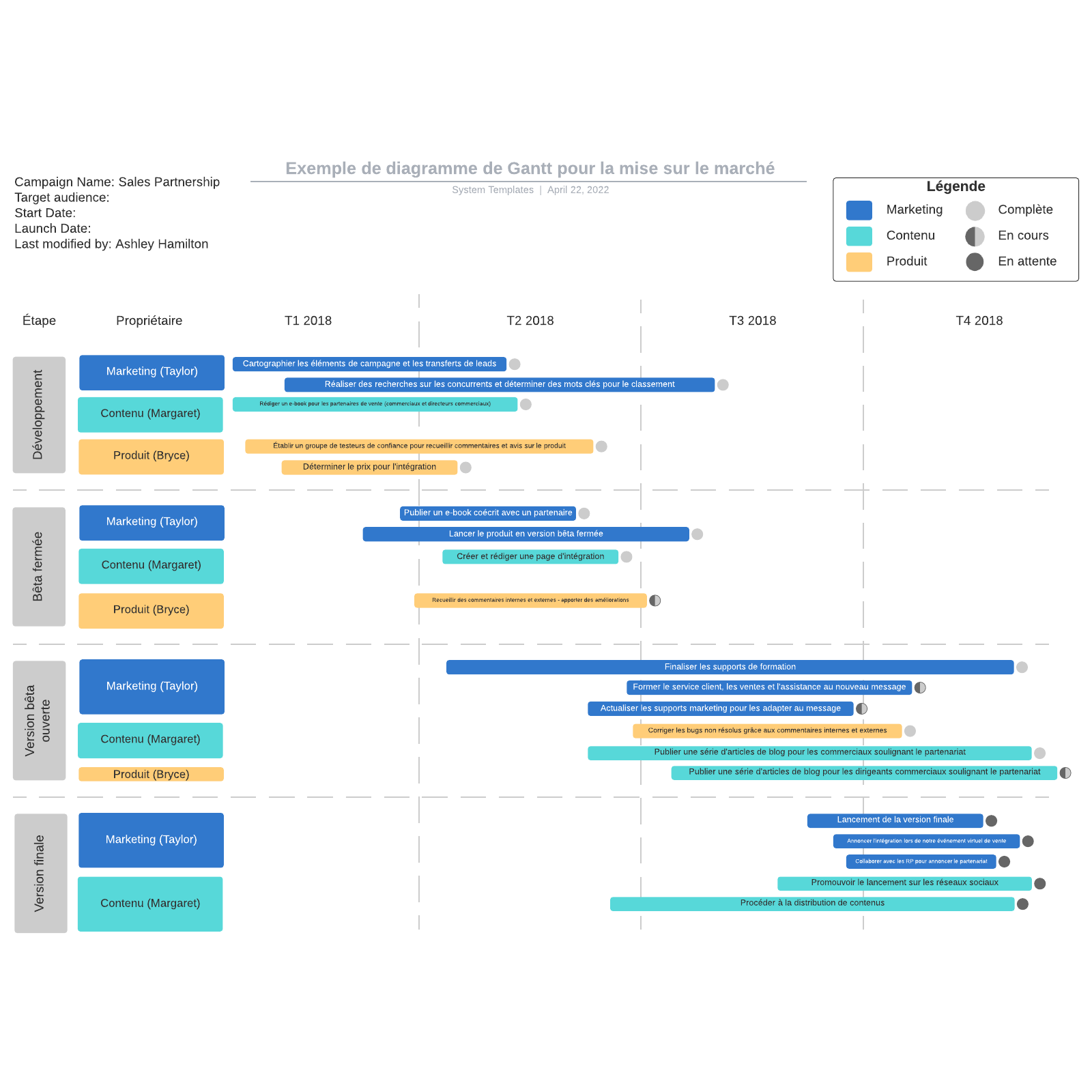 exemple de diagramme de Gantt pour la mise sur le marché