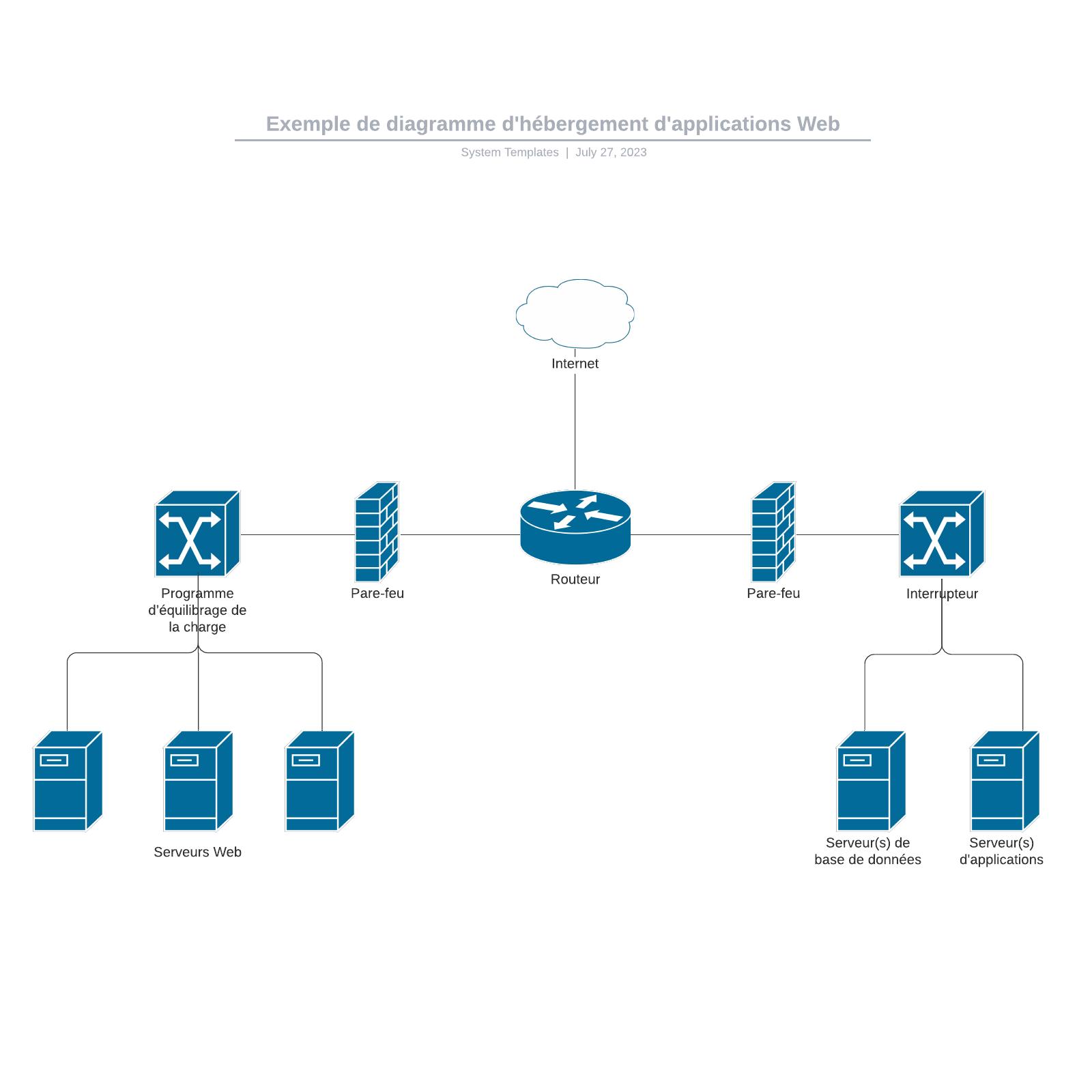 exemple de diagramme d'hébergement d'applications Web vierge