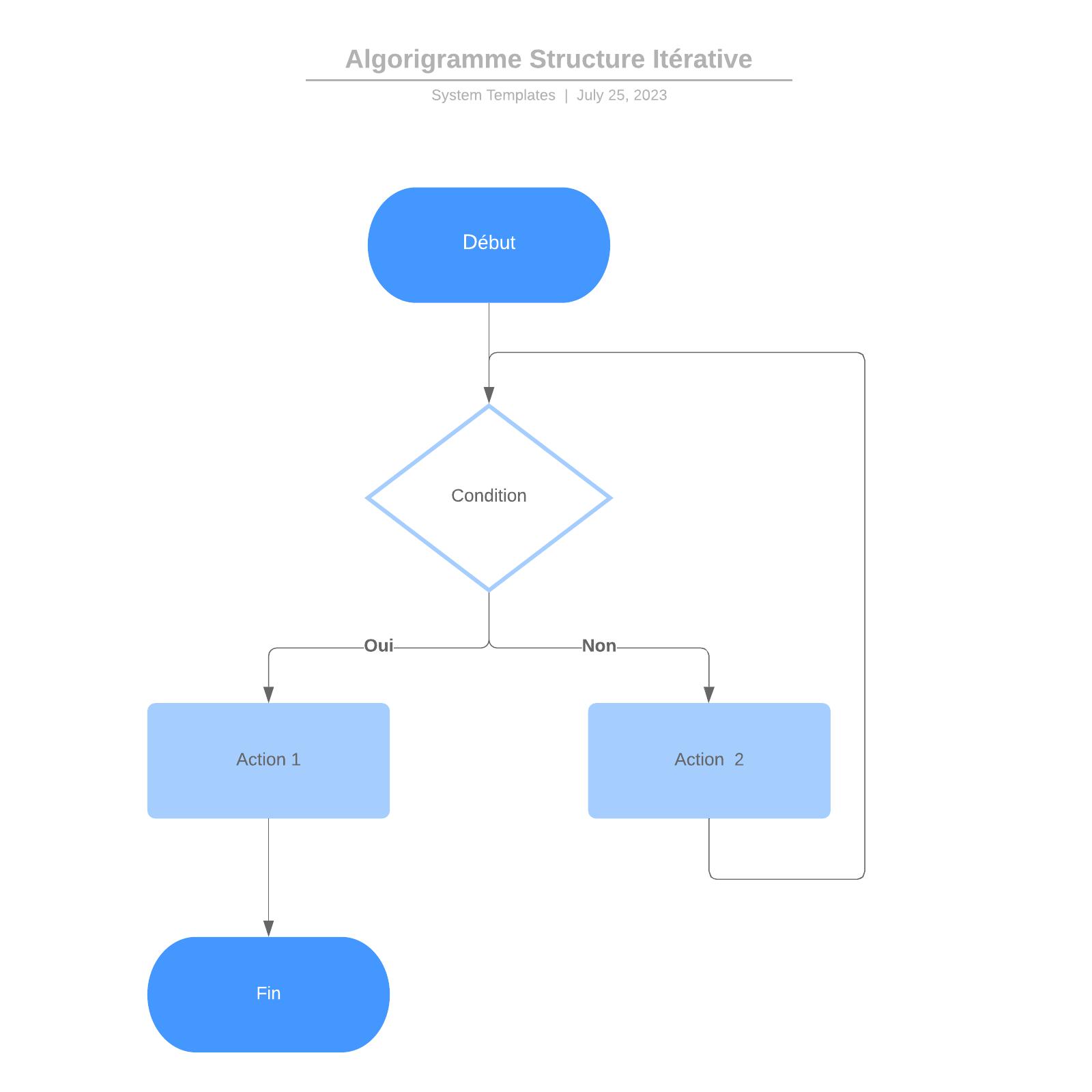 exemple d'algorigramme à structure itérative