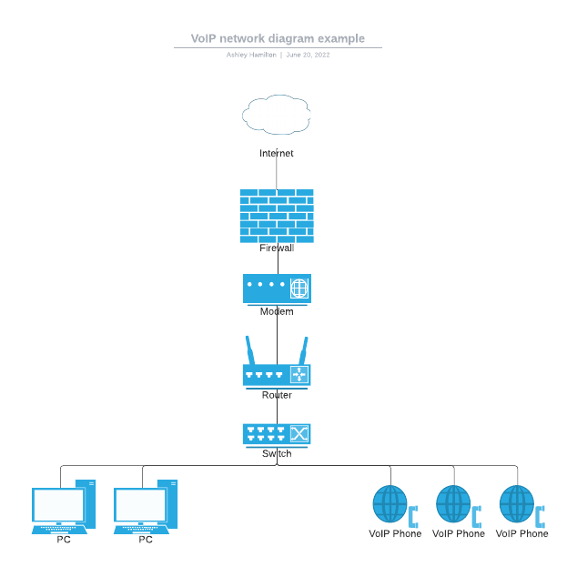 VoIP network diagram example