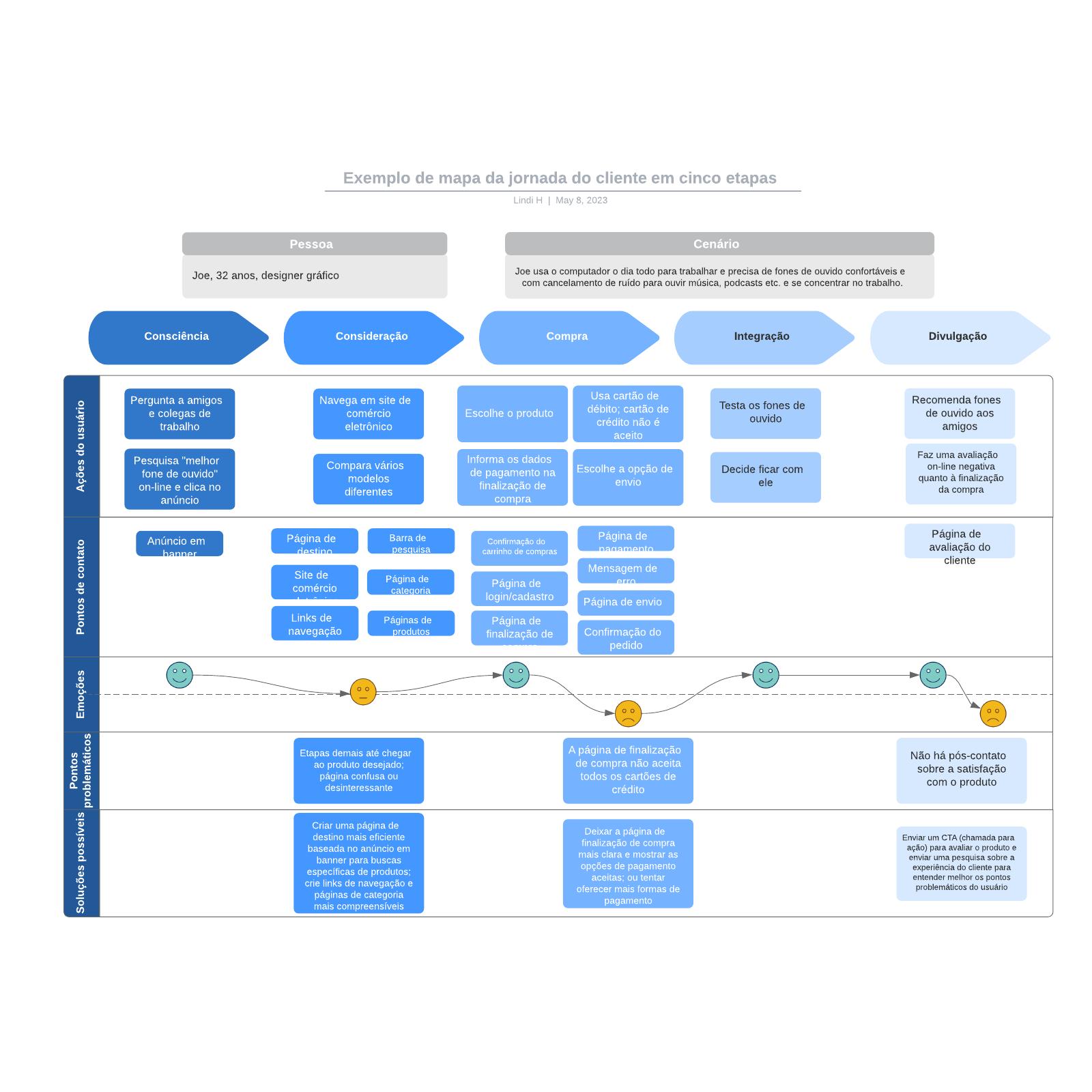 Exemplo de mapa da jornada do cliente em cinco etapas