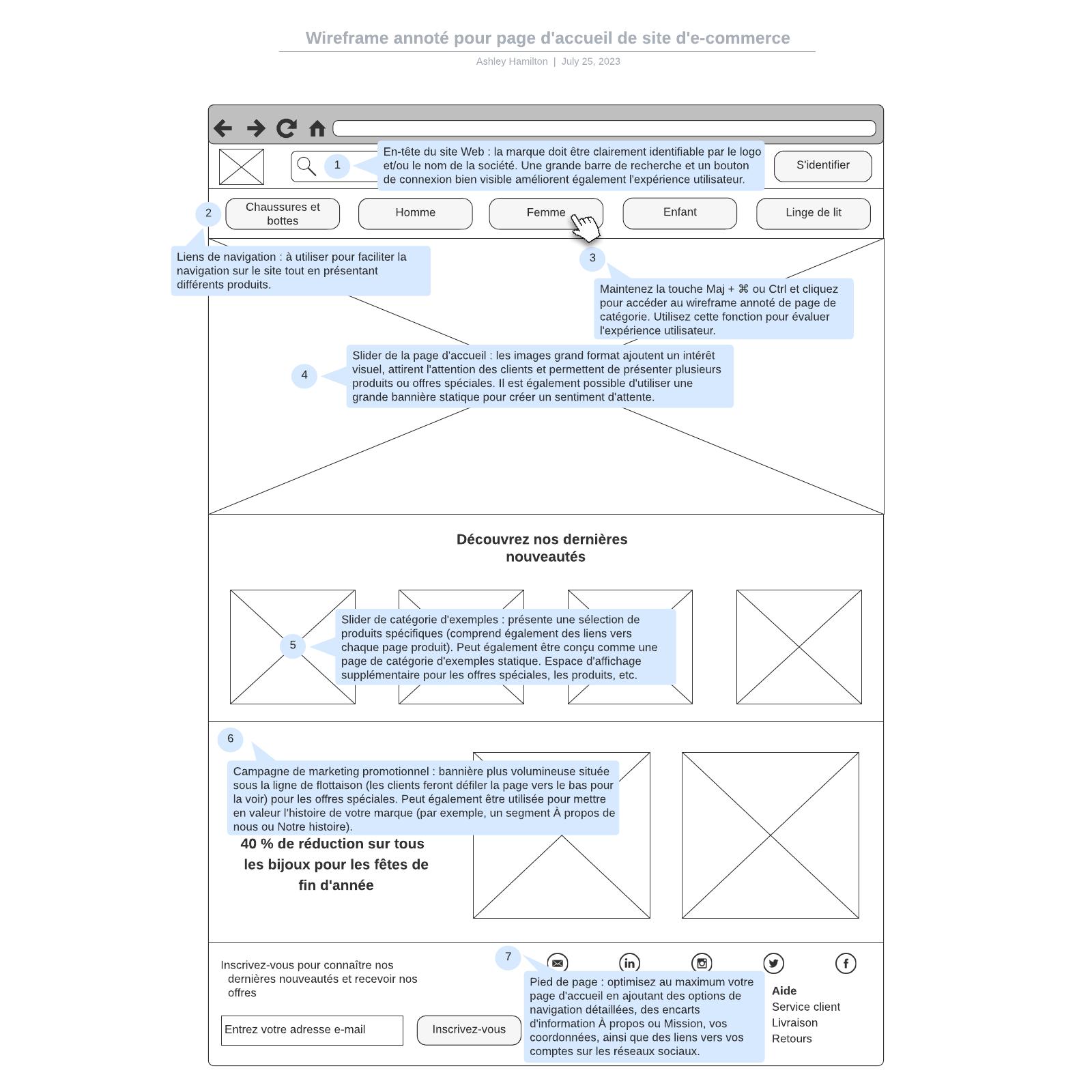 exemple de wireframe annoté pour page d'accueil de site d'e-commerce