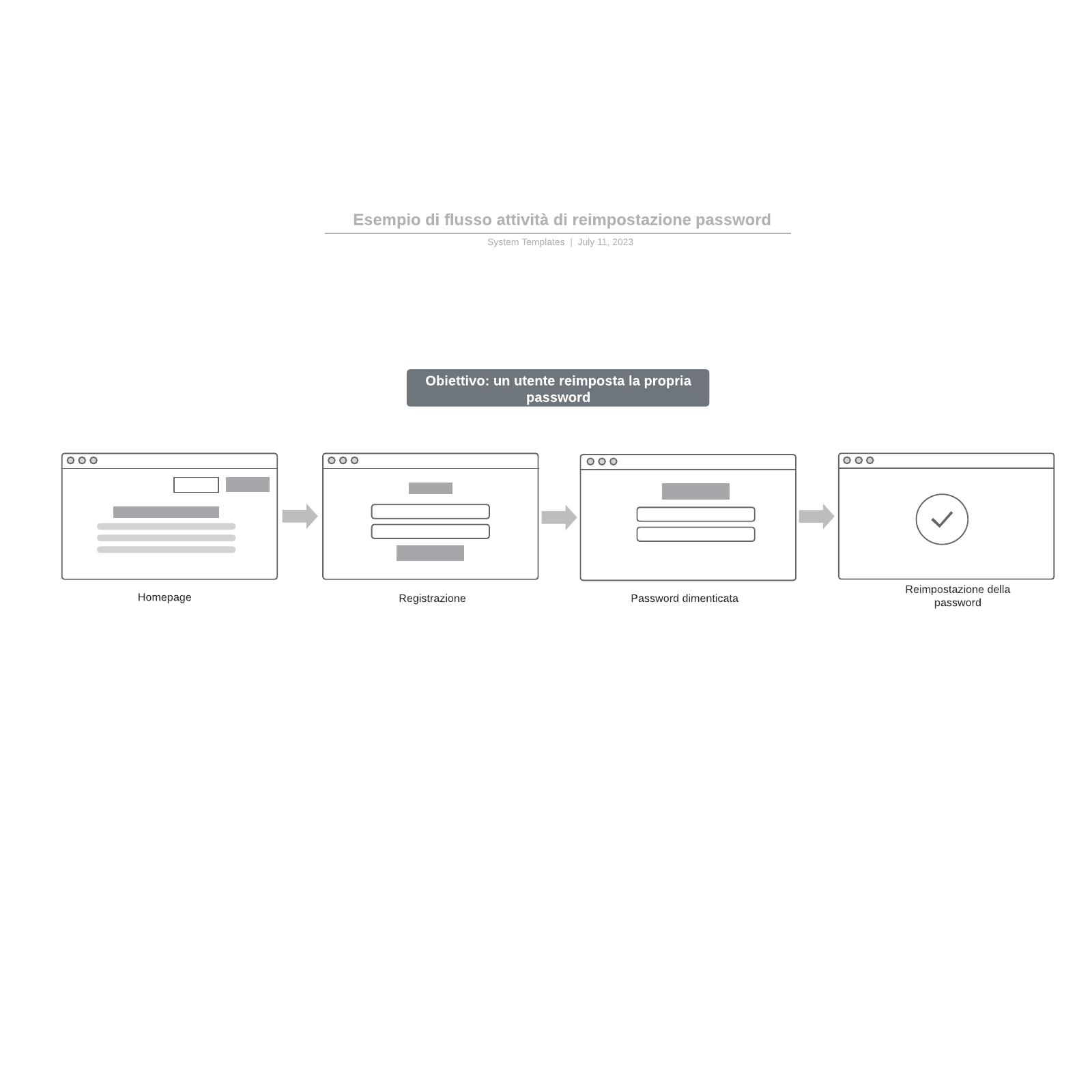 Esempio di flusso attività di reimpostazione password