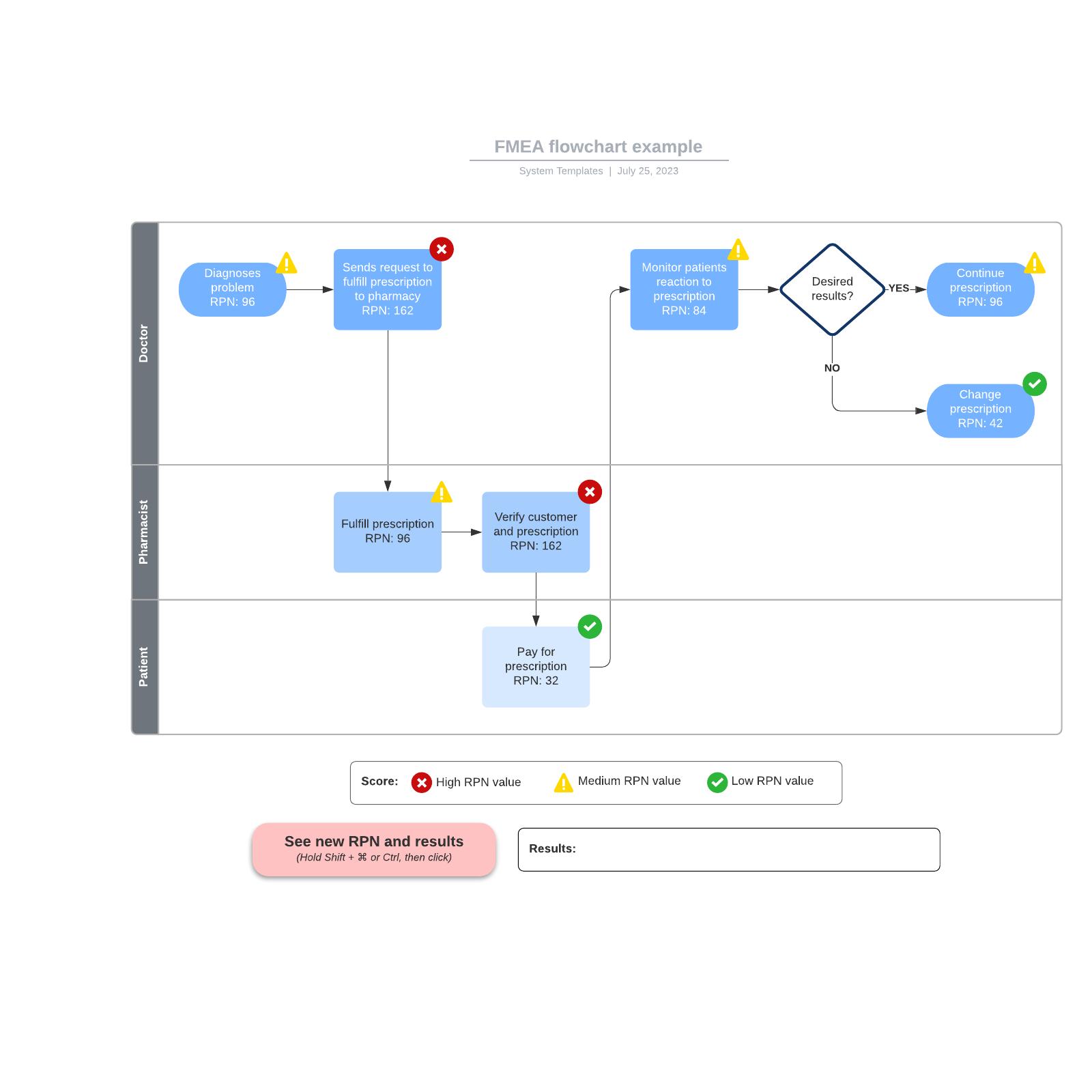 FMEA flowchart example