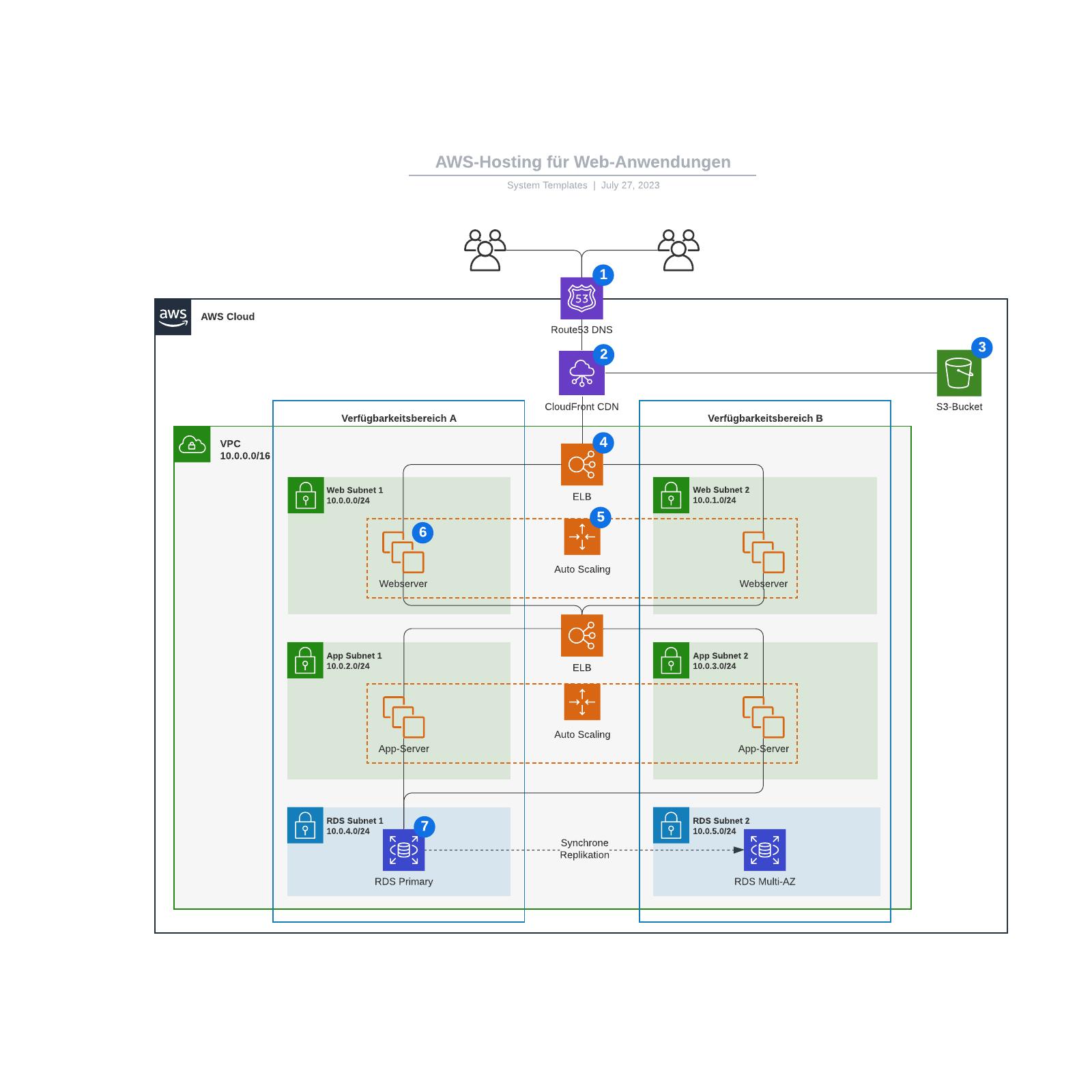 AWS-Hosting für Web-Anwendungen - Vorlage