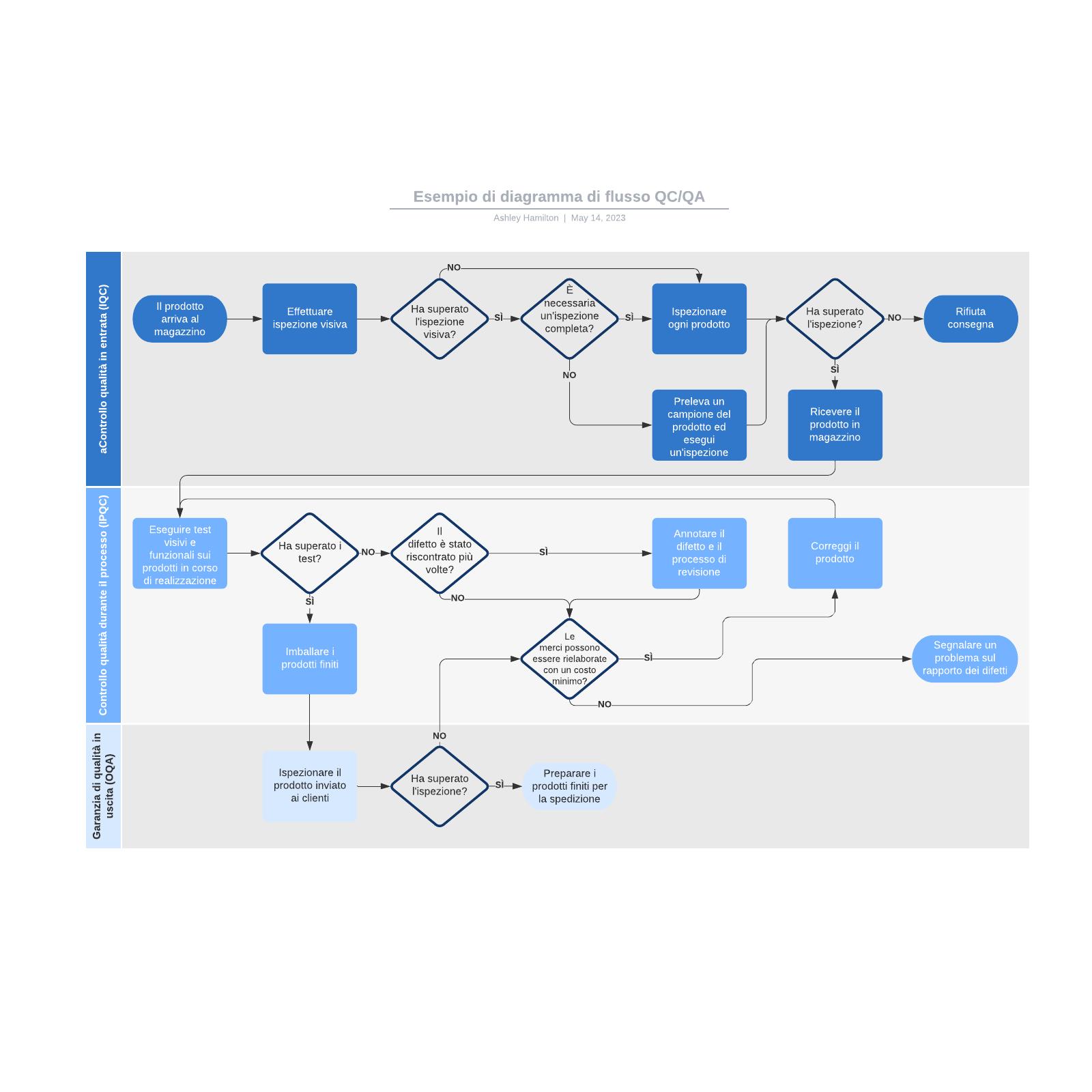 Esempio di diagramma di flusso QC/QA
