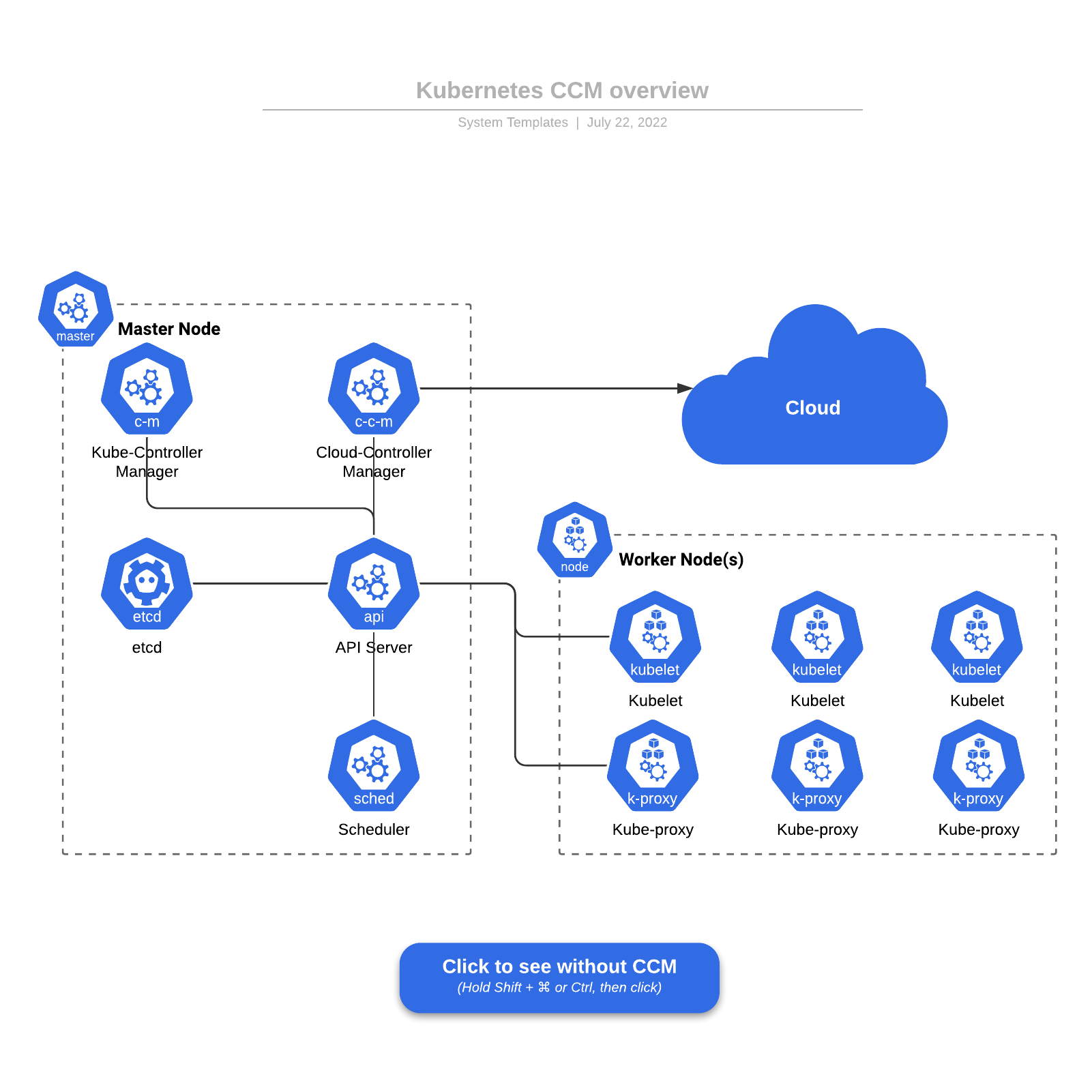 Kubernetes CCM overview