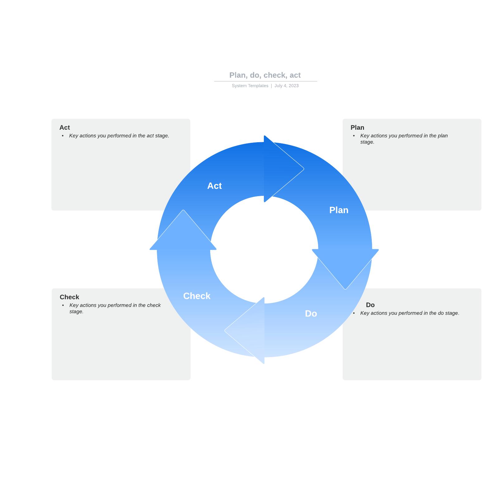 PDCA (Plan, Do, Check, Act) cycle