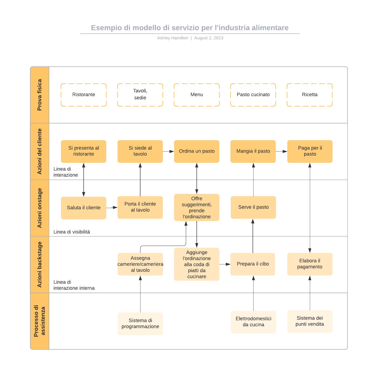 Esempio di modello di servizio per l'industria alimentare