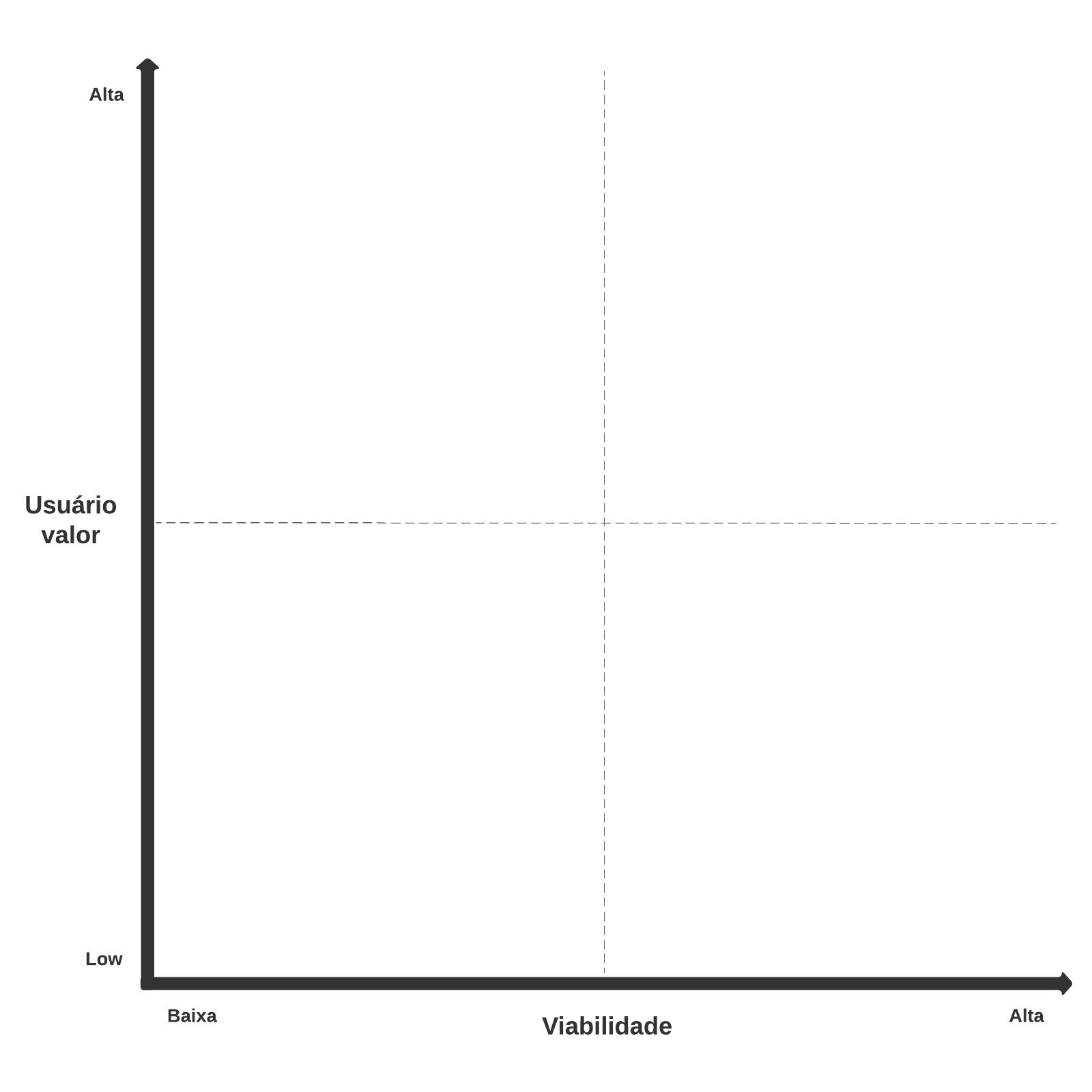 Gráfico de quadrantes cartesiano