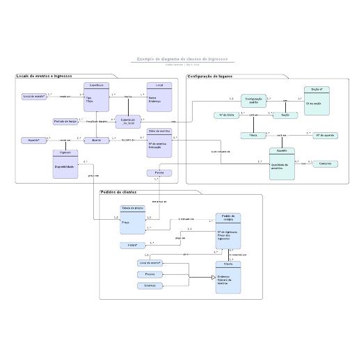 Exemplo de diagrama de classes de ingressos