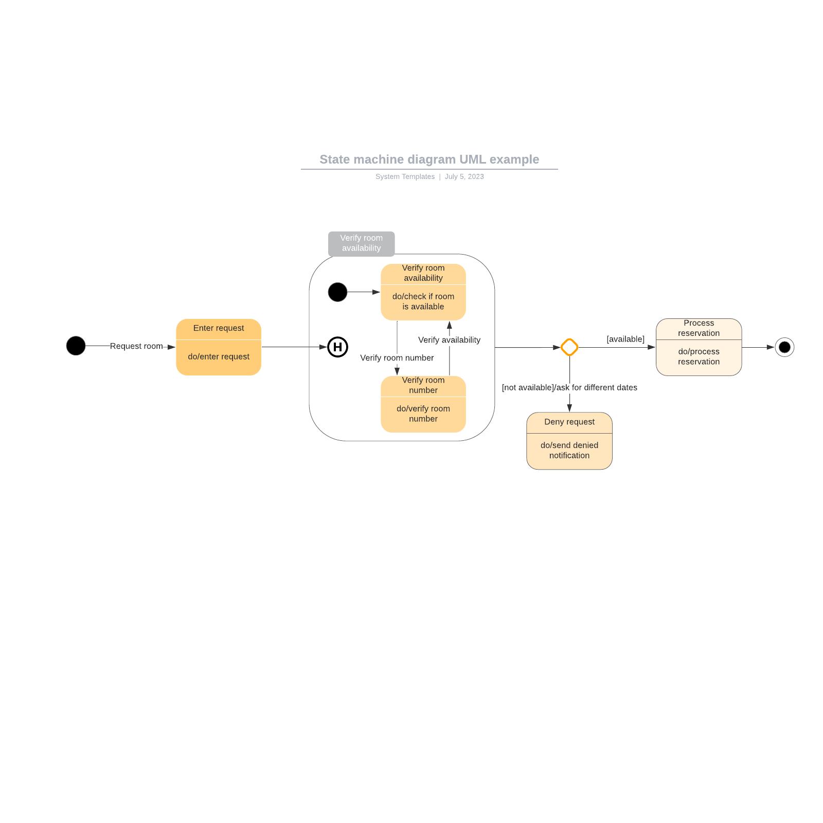 State machine diagram UML example