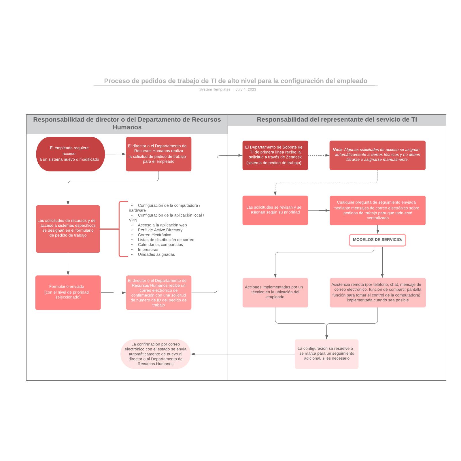 Proceso de pedidos de trabajo de TI de alto nivel para la configuración del empleado