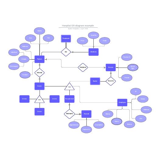 Hospital ER diagram example