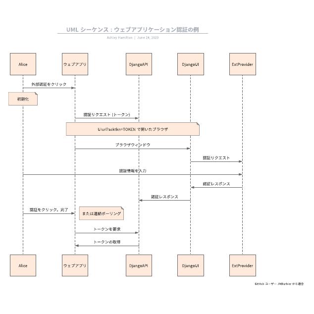 UML シーケンス : ウェブアプリケーション認証の例