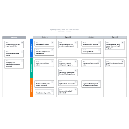 Sprint planning with Jira cards example