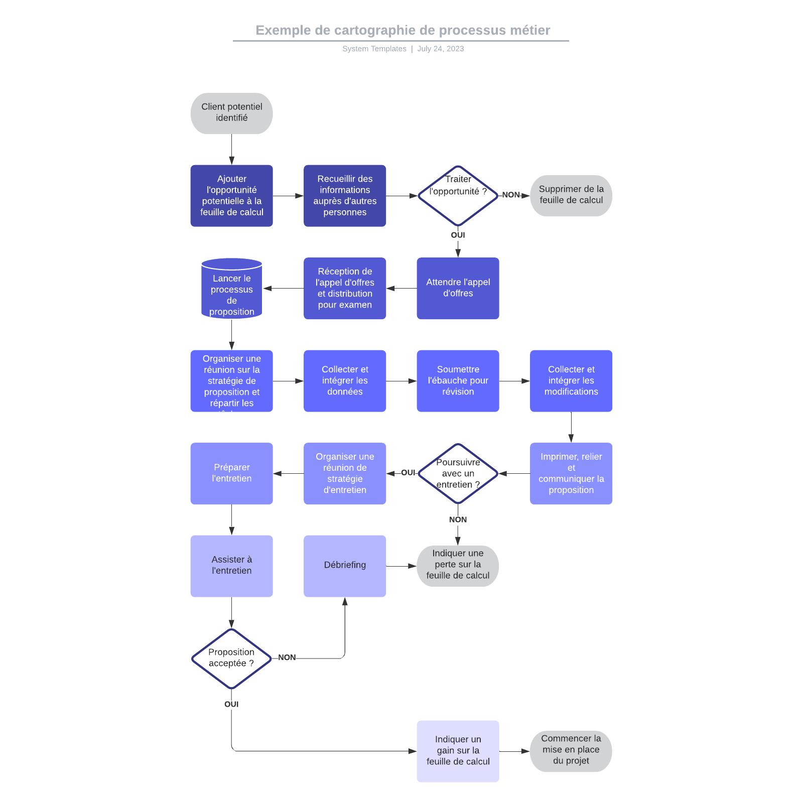 exemple de cartographie de processus métier