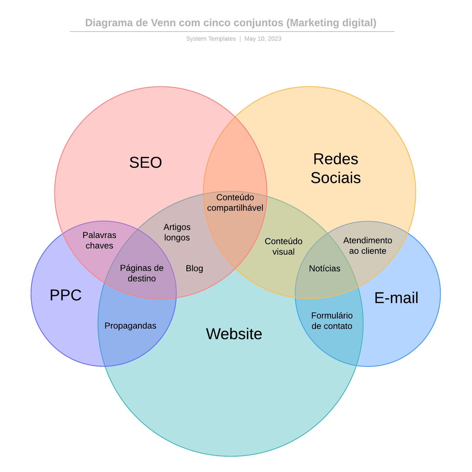 Diagrama de Venn com cinco conjuntos (Marketing digital)