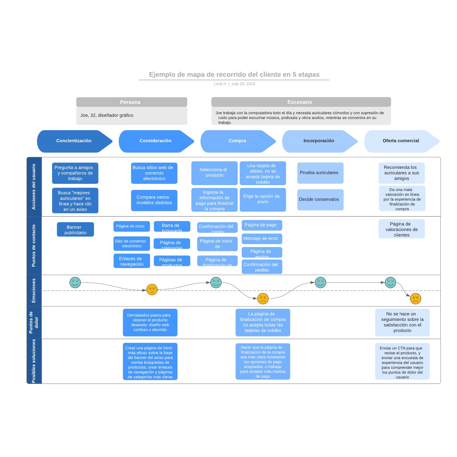 Ejemplo de mapa de recorrido del cliente en 5 etapas