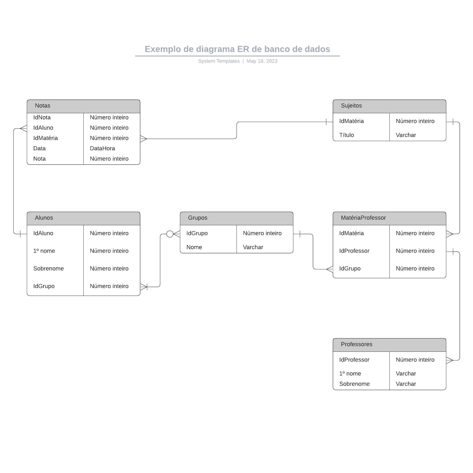 Exemplo de diagrama ER de banco de dados