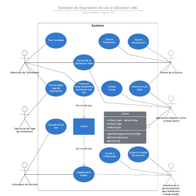 Exemple de diagramme de cas d'utilisation UML
