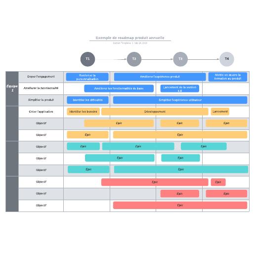 exemple de roadmap produit annuelle