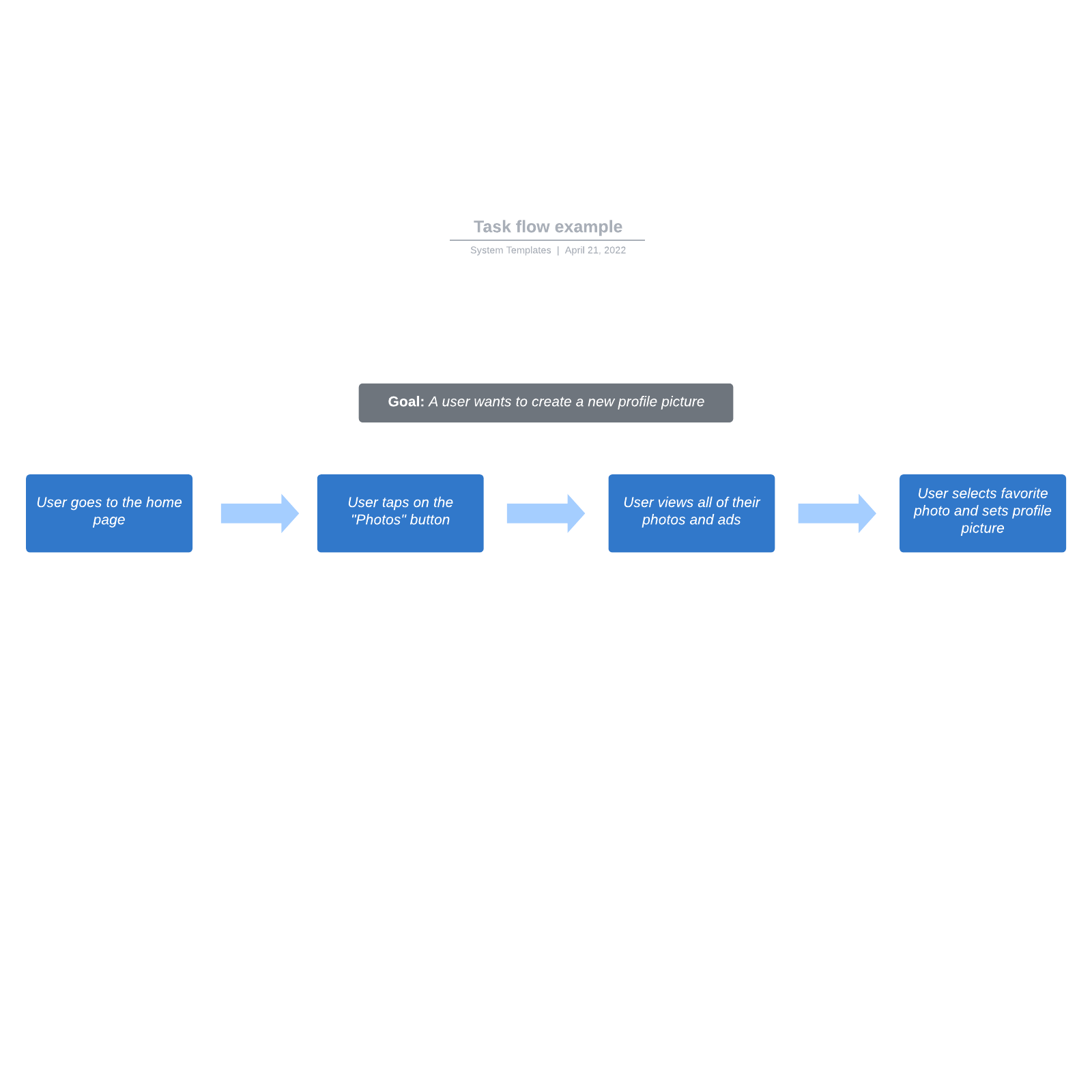 Task flow example