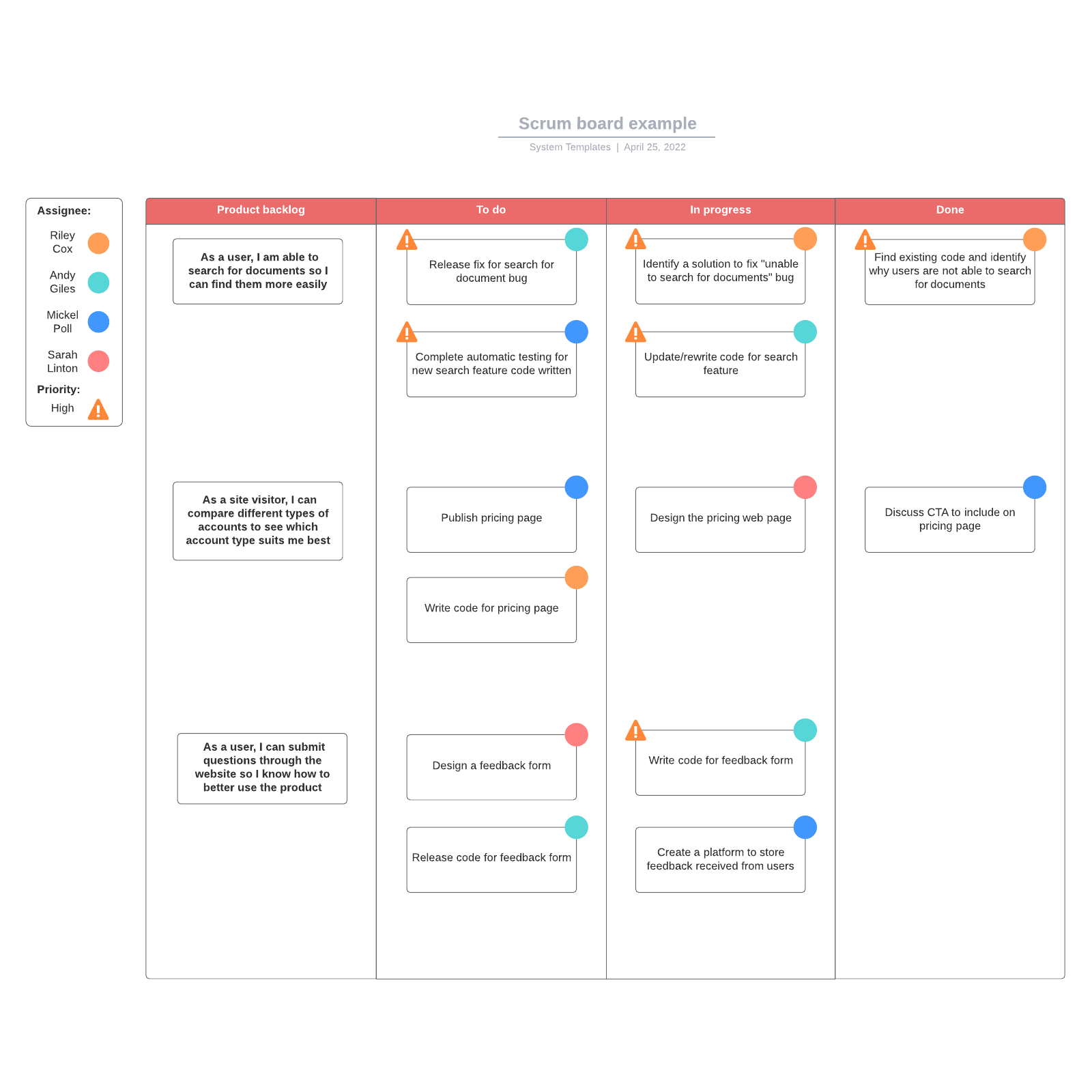 Scrum board example