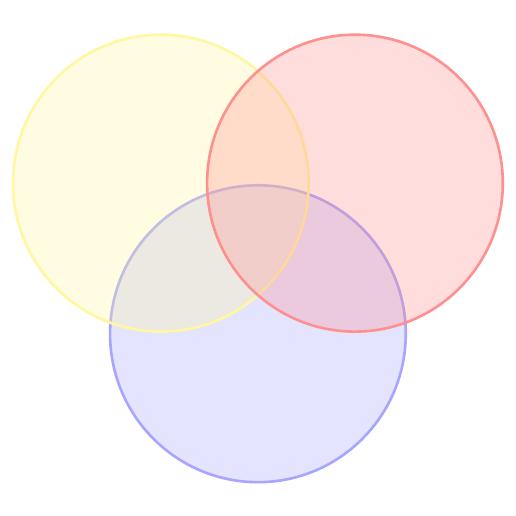 Modèle de diagramme de Venn
