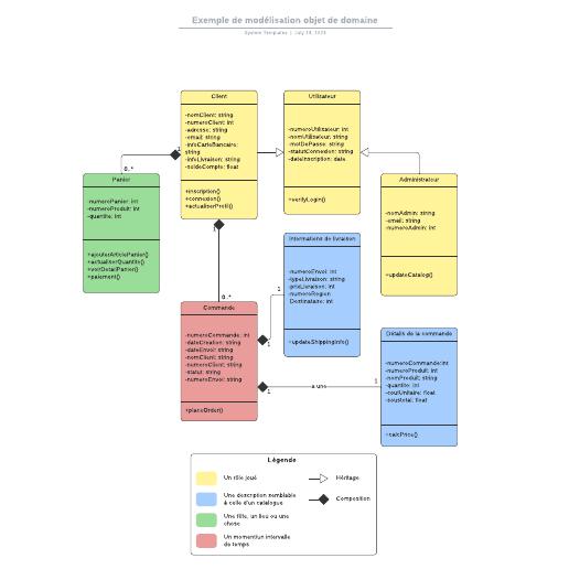 exemple de diagramme de classes de modèle de domaine