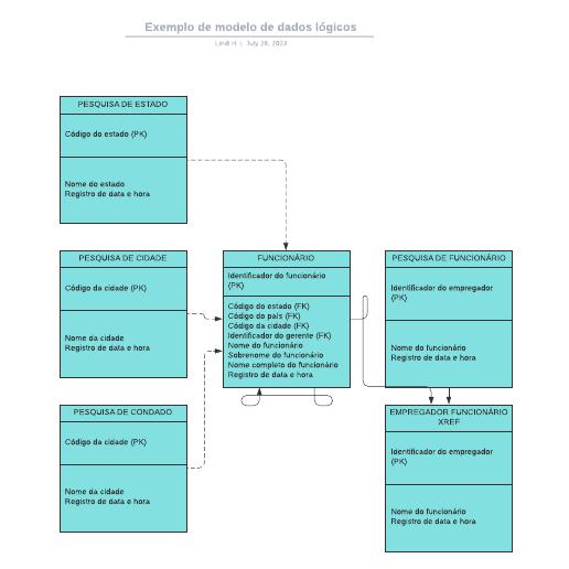 Exemplo de modelo de dados lógicos