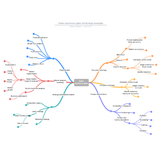 Sales business plan mind map example