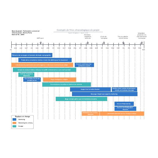 exemple de frise chronologique de projet