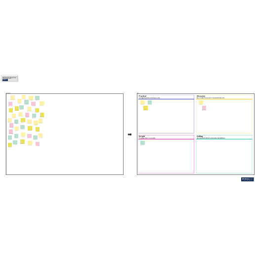 Affinity diagram categories