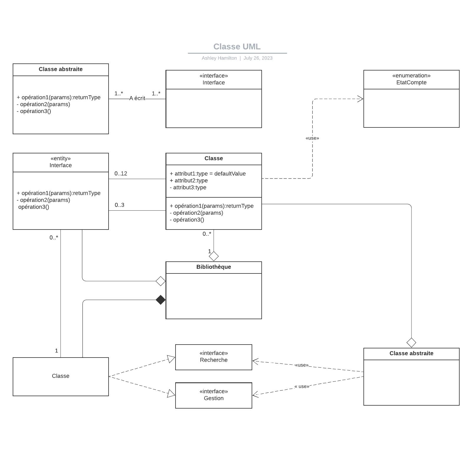 exemple de diagramme de classes UML